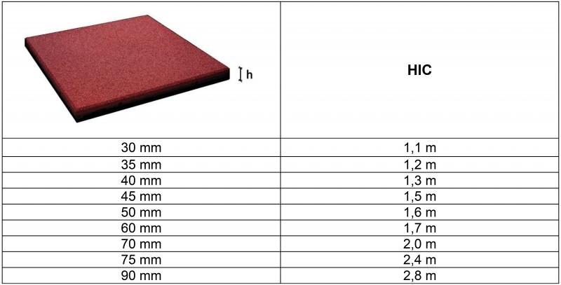 Plac zabaw FLEXI-STEP PLUS bezpieczna płytka 500x500x50-90mm PLAY-PARK